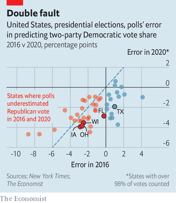 View wisconsin's presidential election results and maps for the 2020 general election. Polls And Our Forecast Model Overestimated Support For Joe Biden The Economist