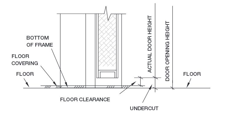 This article addresses the issue of undercutting bedroom doors to provide return airflow from bedrooms resulting in … Wwyd Clearance Vs Undercut I Dig Hardware Answers To Your Door Hardware And Code Questions From Allegion S Lori Greene