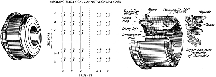 While this is usually the case, there are many other considerations like the conditi. Mechanical Commutation Matrixer Commutators For Conventional Dc And Ac Magneto Mechano Dynamical Electrical Machines Book Chapter Iopscience